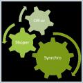 Synchronizacja produktów w sklepach www
